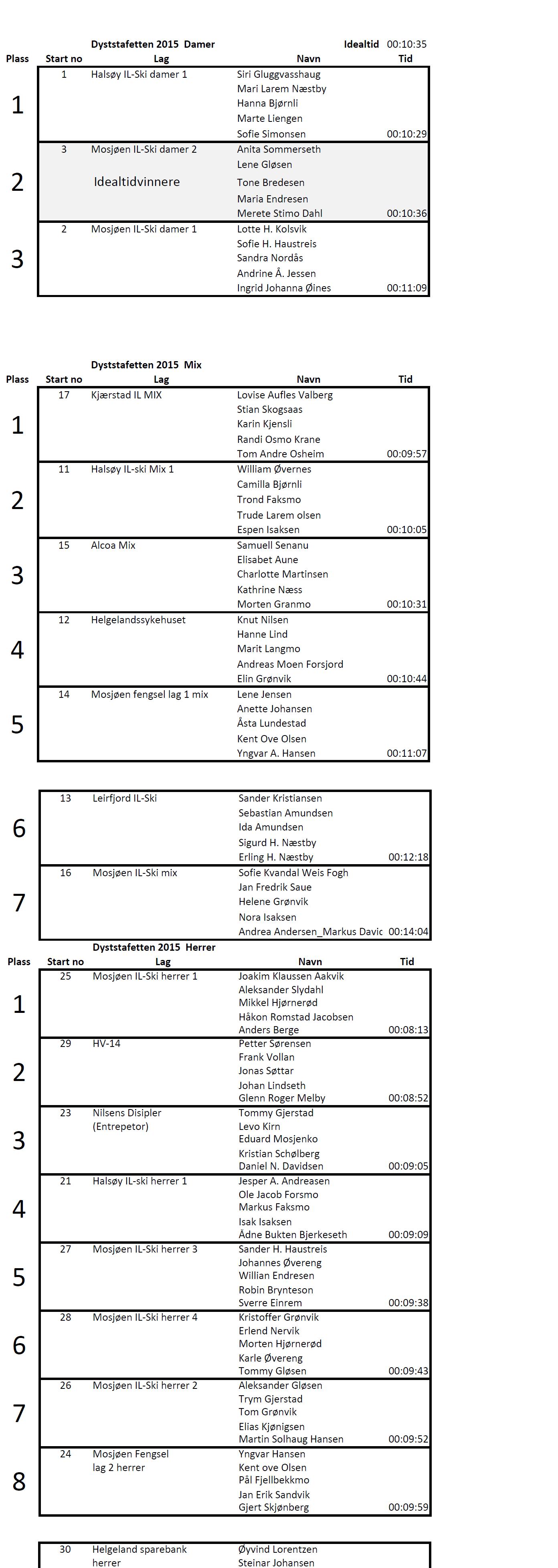Resultater DYST-Stafetten 2015